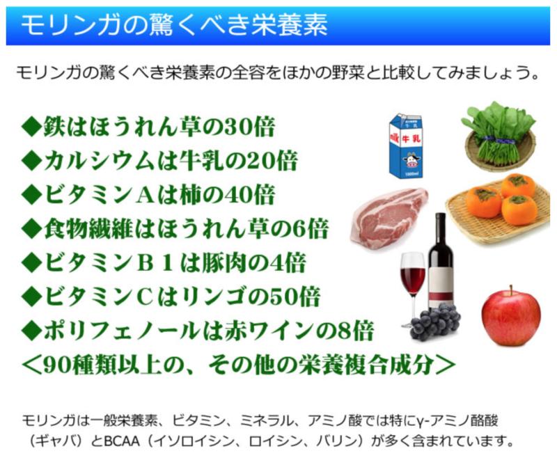 モリンガの驚くべき栄養素